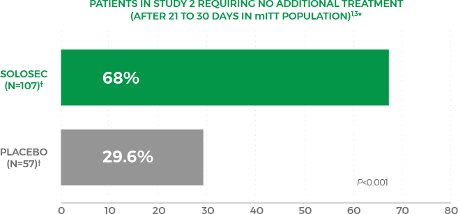 Solosec demonstrated statistically significant efficacy in the primary endpoint and in a post-hoc analysis, as shown in this graph.
