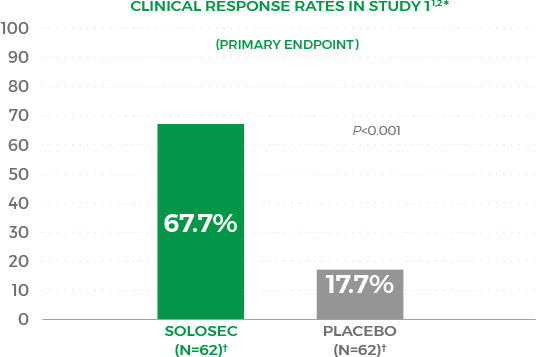 solosec secnidazole 2g clinical response rates in study 1 bar chart