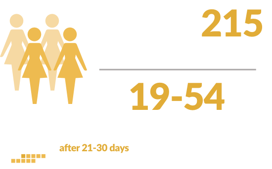 solosec clinical study 1 enrollment of nonpregnant female patients
