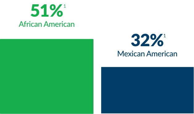 african american versus mexican american bacterial vaginosis prevalence bar graph